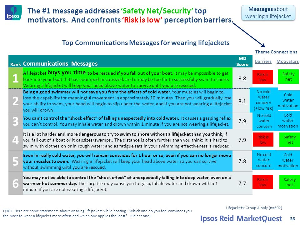 The #1 message addresses 'Safety Net/Security' top motivators.