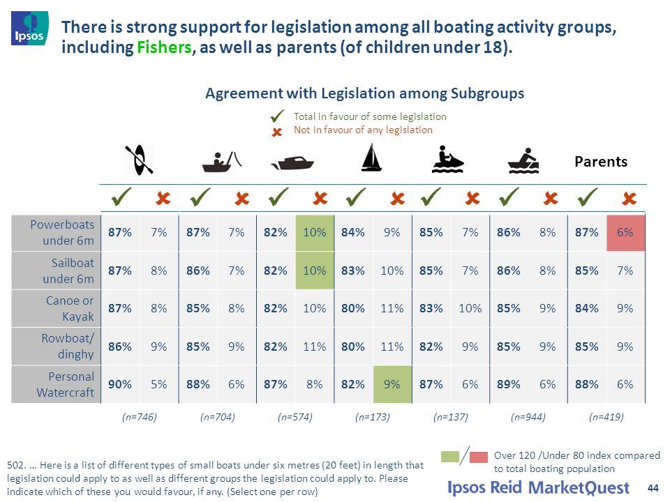 Powerboats under 6m 87%7%87%7%82%10%84%9%85%7%86%8%87%6% Sailboat under 6m 87%8%86%7%82%10%83%10%85%7%86%8%85%7% Canoe or Kayak 87%8%85%8%82%10%80%11%83%10%85%9%84%9% Rowboat/ dinghy 86%9%85%9%82%11%80%11%82%9%85%9%85%9% Personal Watercraft 90%5%88%6%87%8%82%9%87%6%89%6%88%6% (n=746)(n=704)(n=574)(n=173)(n=137)(n=944)(n=419) 44 502.