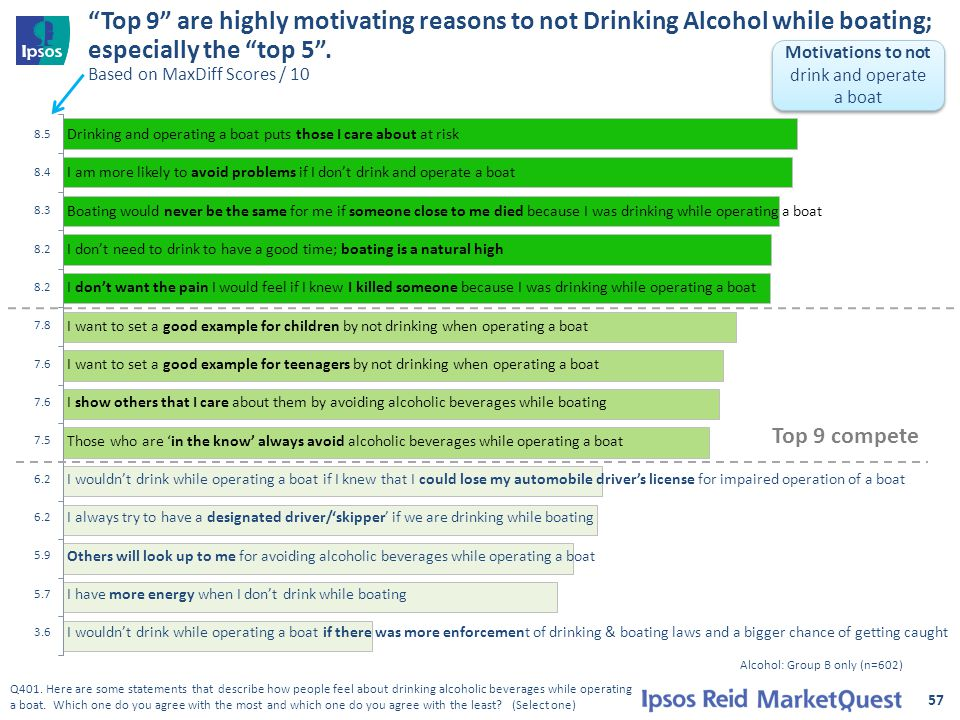 Top 9 are highly motivating reasons to not Drinking Alcohol while boating; especially the top 5 .