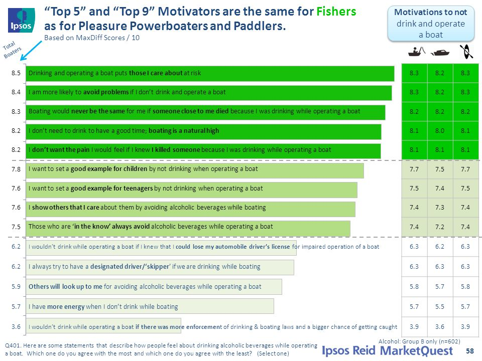 Top 5 and Top 9 Motivators are the same for Fishers as for Pleasure Powerboaters and Paddlers.