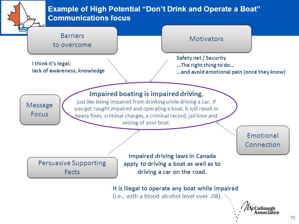 75 Example of High Potential Don't Drink and Operate a Boat Communications focus Impaired boating is impaired driving, just like being impaired from drinking while driving a car.