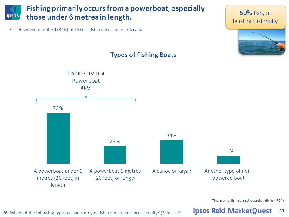Fishing primarily occurs from a powerboat, especially those under 6 metres in length.