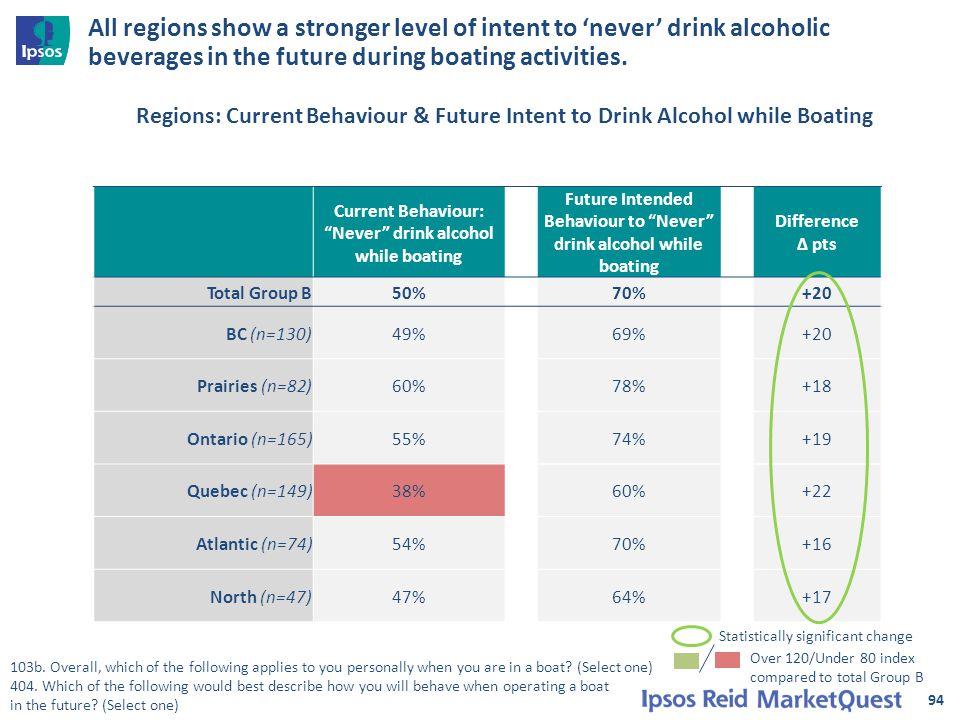 94 Current Behaviour: Never drink alcohol while boating Future Intended Behaviour to Never drink alcohol while boating Difference ∆ pts Total Group B50%70%+20 BC (n=130)49%69%+20 Prairies (n=82)60%78%+18 Ontario (n=165)55%74%+19 Quebec (n=149)38%60%+22 Atlantic (n=74)54%70%+16 North (n=47)47%64%+17 103b.