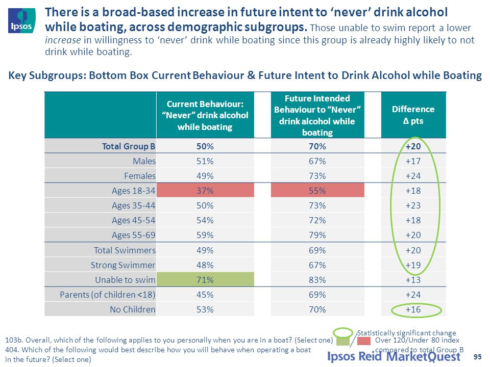 95 There is a broad-based increase in future intent to 'never' drink alcohol while boating, across demographic subgroups.