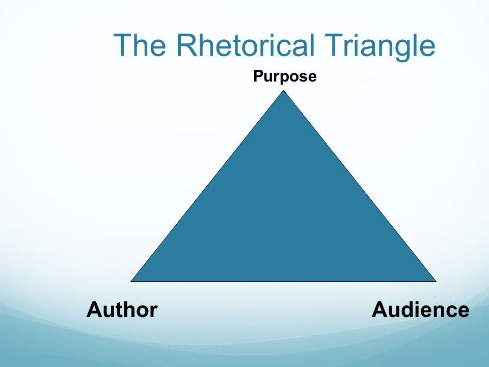The Rhetorical Triangle Purpose AuthorAudience