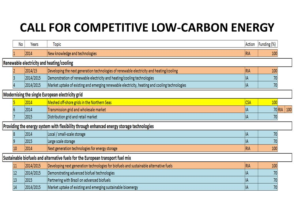 CALL FOR COMPETITIVE LOW-CARBON ENERGY