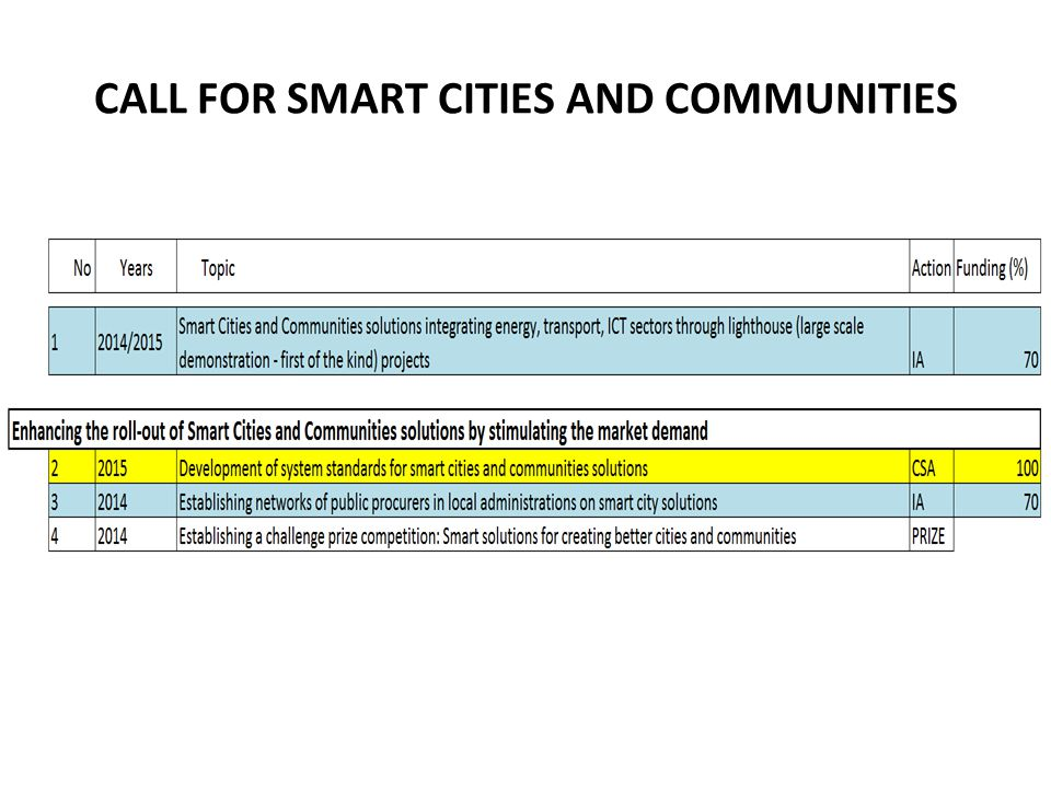 CALL FOR SMART CITIES AND COMMUNITIES