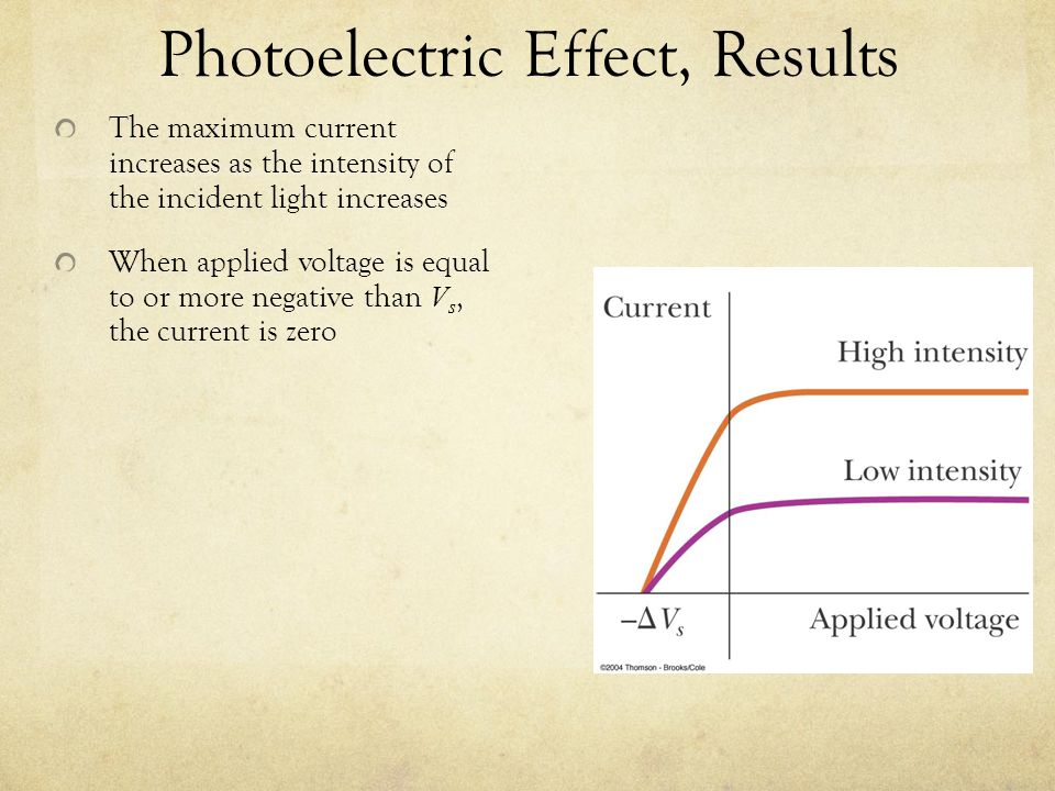 Photoelectric Effect, Results The maximum current increases as the intensity of the incident light increases When applied voltage is equal to or more negative than V s, the current is zero