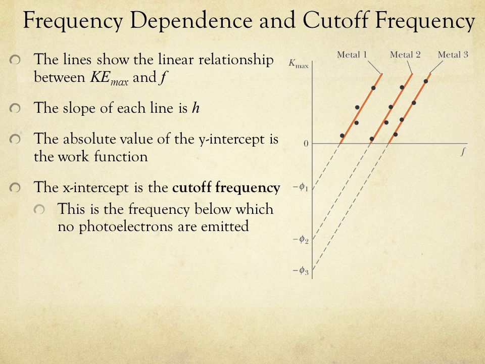 Frequency Dependence and Cutoff Frequency The lines show the linear relationship between KE max and f The slope of each line is h The absolute value of the y-intercept is the work function The x-intercept is the cutoff frequency This is the frequency below which no photoelectrons are emitted