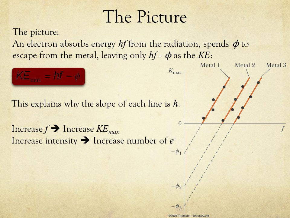 The Picture The picture: An electron absorbs energy hf from the radiation, spends ϕ to escape from the metal, leaving only hf - ϕ as the KE : This explains why the slope of each line is h.