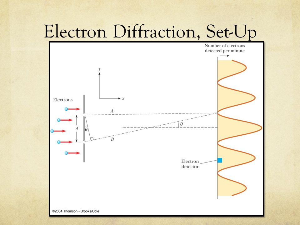 Electron Diffraction, Set-Up