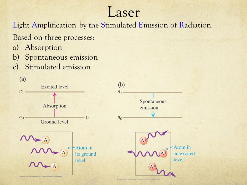 Laser Light Amplification by the Stimulated Emission of Radiation.