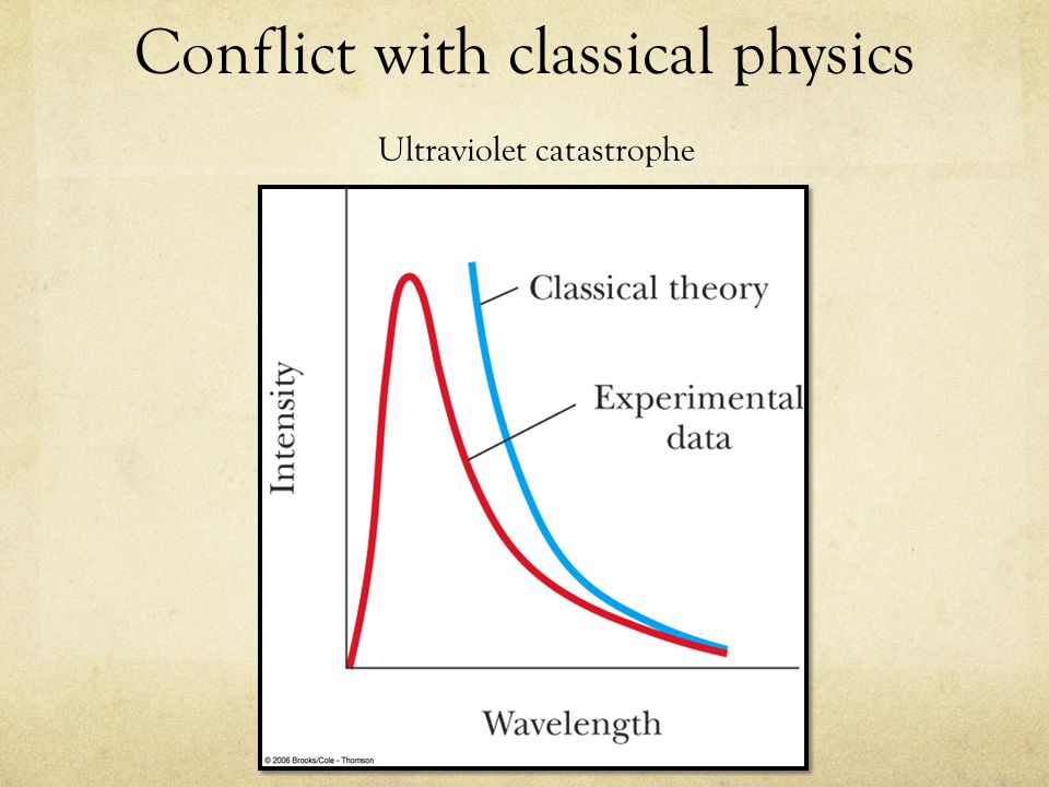 The Uncertainty Principle, Introduction In classical mechanics, it is possible, in principle, to make measurements with arbitrarily small uncertainty Quantum theory predicts that it is fundamentally impossible to make simultaneous measurements of a particle's position and momentum with infinite accuracy The inescapable uncertainties do not arise from imperfections in practical measuring instruments The uncertainties arise from the quantum nature of matter