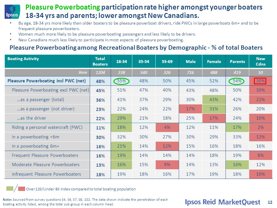 Pleasure Powerboating participation rate higher amongst younger boaters 18-34 yrs and parents; lower amongst New Canadians. 12 Boating Activity Total