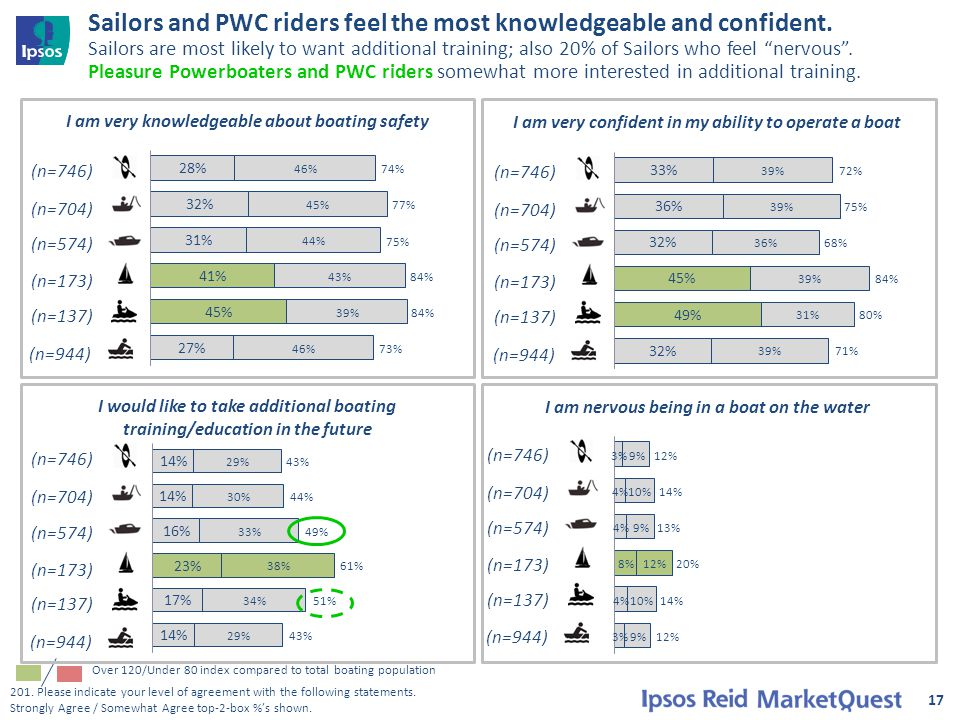 """Sailors and PWC riders feel the most knowledgeable and confident. Sailors are most likely to want additional training; also 20% of Sailors who feel """"n"""
