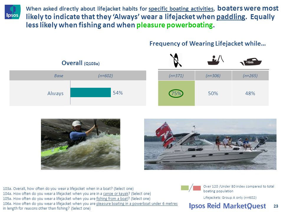 Base (n=602)(n=371)(n=306)(n=265) Always75%50%48% When asked directly about lifejacket habits for specific boating activities, boaters were most likely to indicate that they 'Always' wear a lifejacket when paddling.