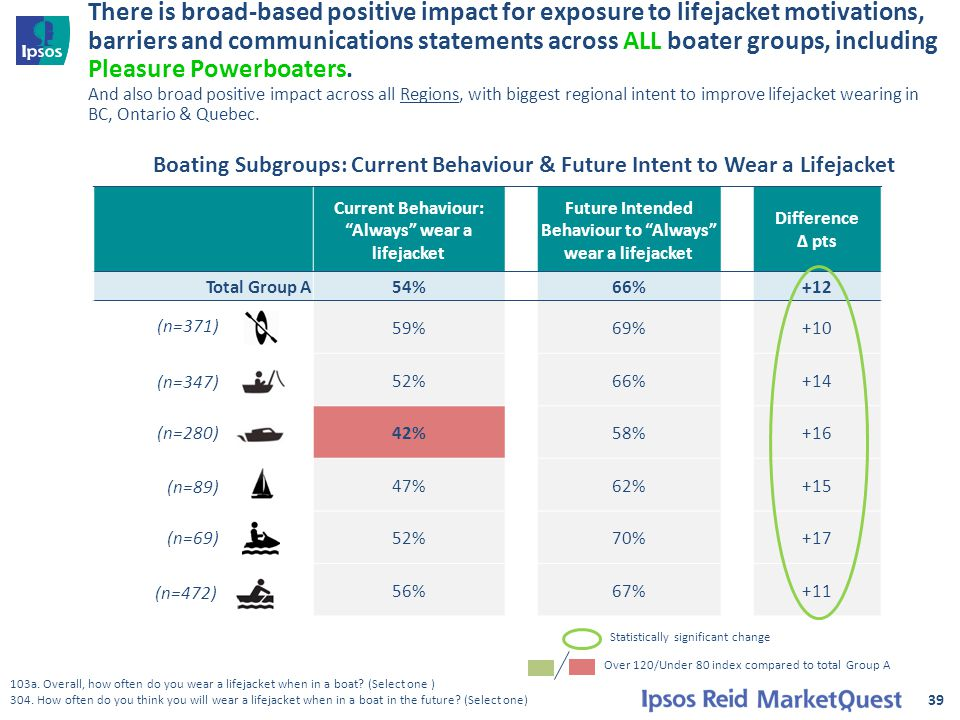 There is broad-based positive impact for exposure to lifejacket motivations, barriers and communications statements across ALL boater groups, includin