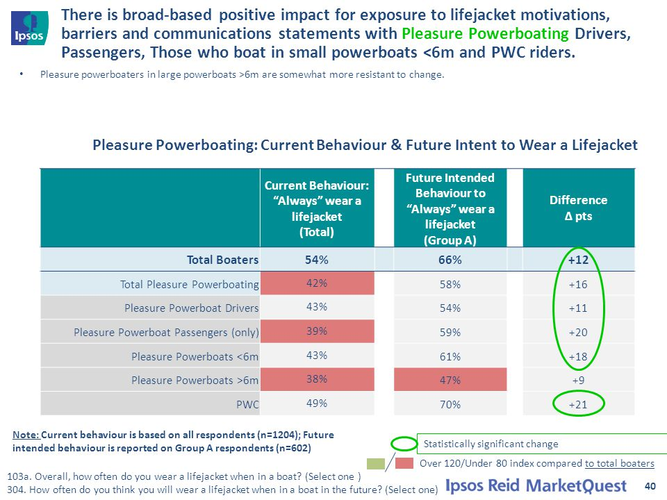 40 There is broad-based positive impact for exposure to lifejacket motivations, barriers and communications statements with Pleasure Powerboating Drivers, Passengers, Those who boat in small powerboats <6m and PWC riders.