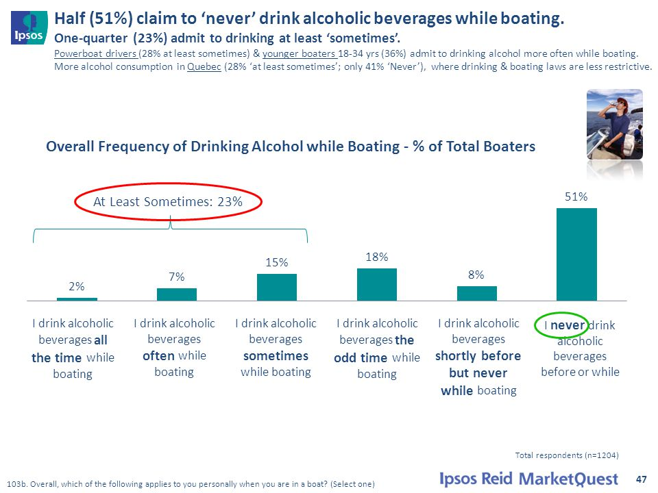 Half (51%) claim to 'never' drink alcoholic beverages while boating. One-quarter (23%) admit to drinking at least 'sometimes'. Powerboat drivers (28%