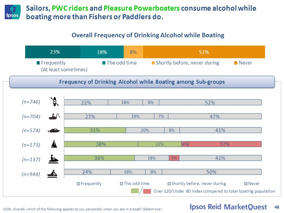 48 (n=746) (n=704) (n=574) (n=173) (n=137) Overall Frequency of Drinking Alcohol while Boating 103b. Overall, which of the following applies to you pe