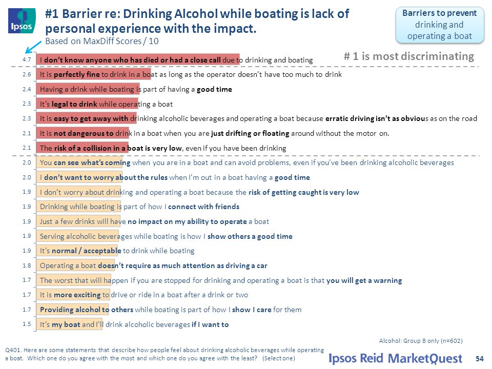 #1 Barrier re: Drinking Alcohol while boating is lack of personal experience with the impact. Based on MaxDiff Scores / 10 54 4.7 I don't know anyone