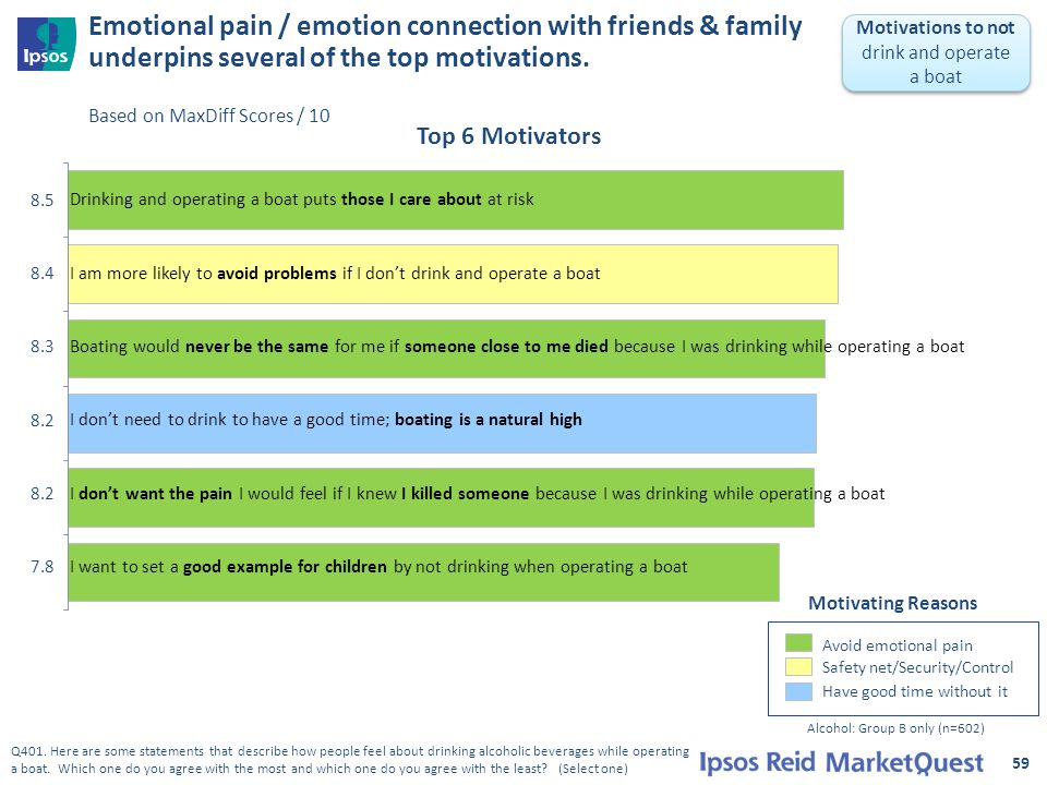 Emotional pain / emotion connection with friends & family underpins several of the top motivations. Based on MaxDiff Scores / 10 59 8.5 Drinking and o