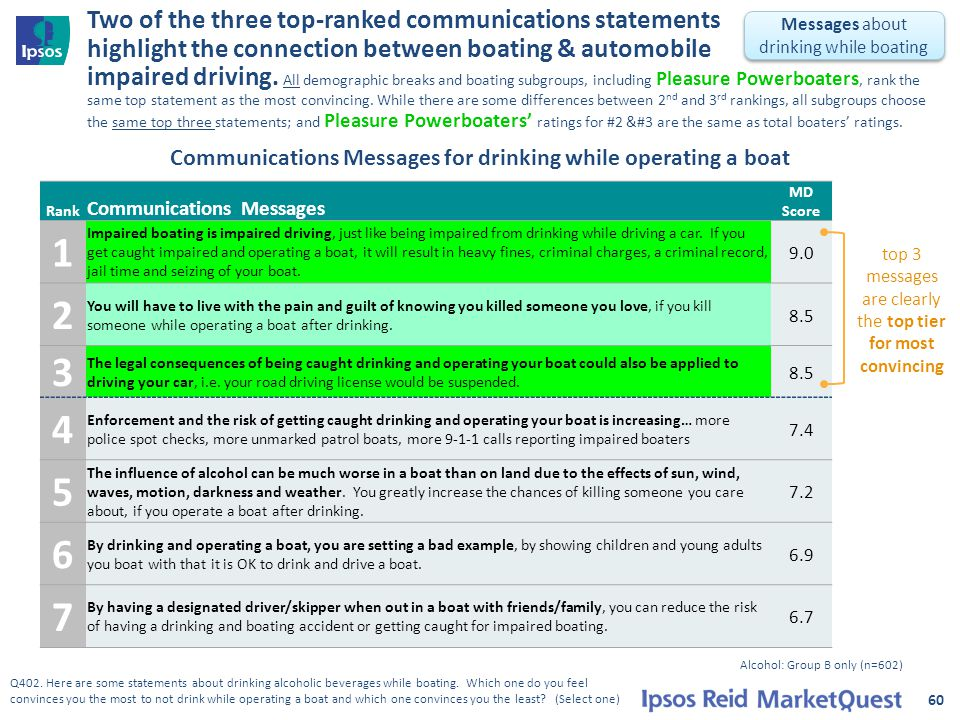 Two of the three top-ranked communications statements highlight the connection between boating & automobile impaired driving.
