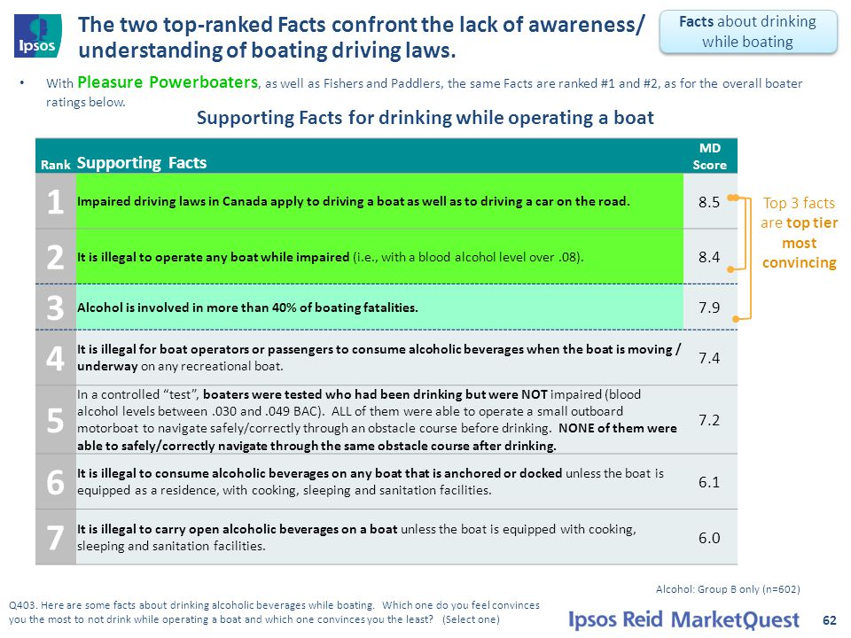 The two top-ranked Facts confront the lack of awareness/ understanding of boating driving laws. 62 Facts about drinking while boating Alcohol: Group B