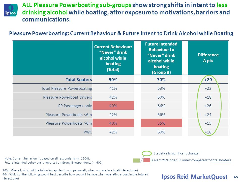 65 ALL Pleasure Powerboating sub-groups show strong shifts in intent to less drinking alcohol while boating, after exposure to motivations, barriers and communications.