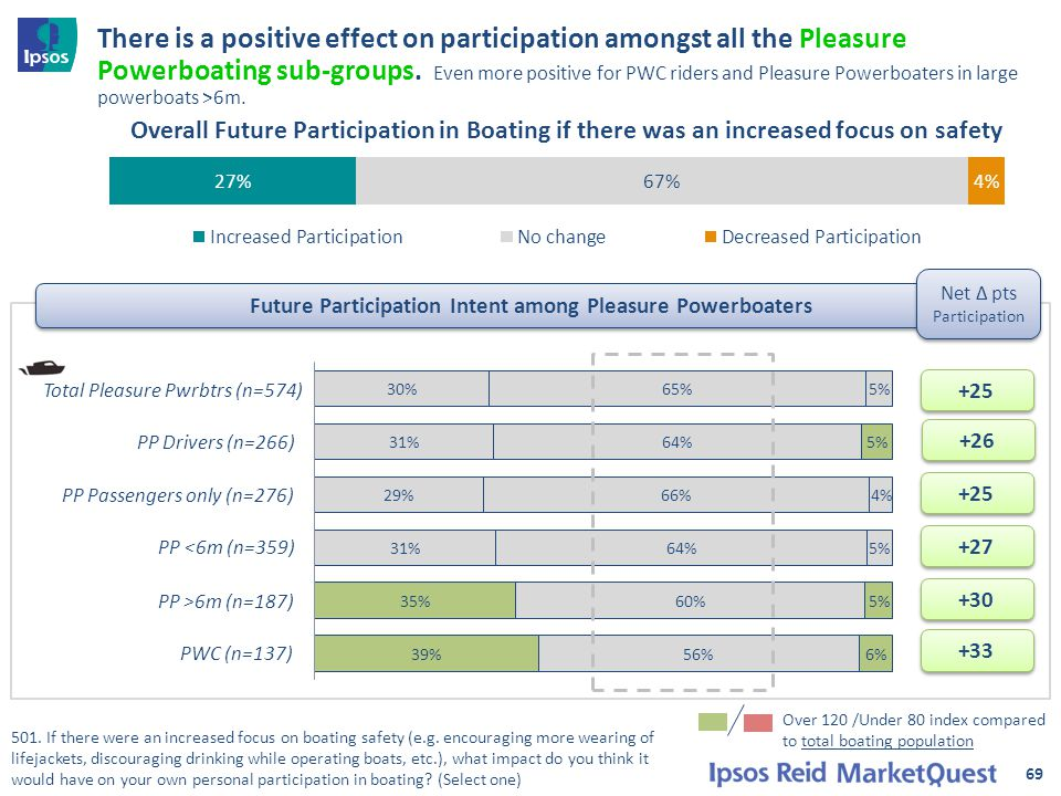69 Future Participation Intent among Pleasure Powerboaters There is a positive effect on participation amongst all the Pleasure Powerboating sub-group