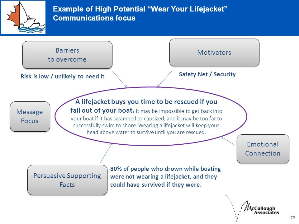 """73 Example of High Potential """"Wear Your Lifejacket"""" Communications focus A lifejacket buys you time to be rescued if you fall out of your boat. It may"""