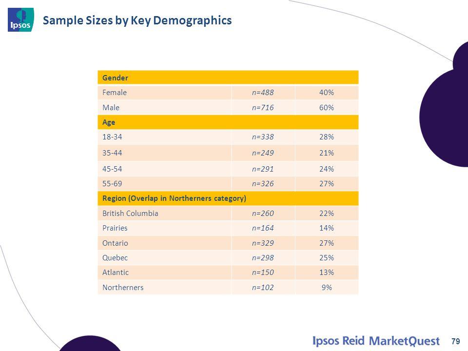 Sample Sizes by Key Demographics 79 Gender Femalen=48840% Malen=71660% Age 18-34n=33828% 35-44n=24921% 45-54n=29124% 55-69n=32627% Region (Overlap in