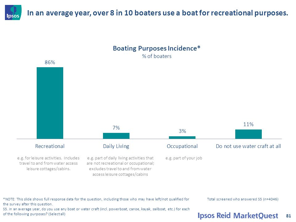 In an average year, over 8 in 10 boaters use a boat for recreational purposes. 81 *NOTE: This slide shows full response data for the question, includi