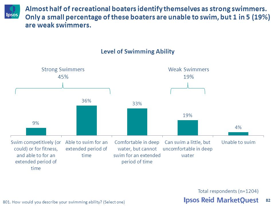 Almost half of recreational boaters identify themselves as strong swimmers.