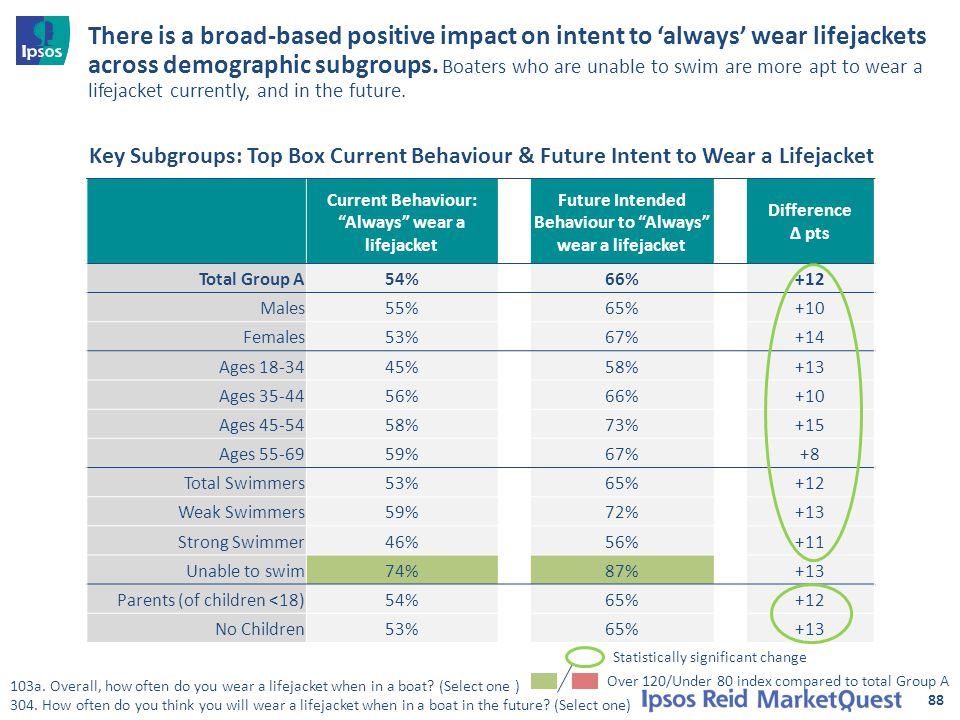 88 There is a broad-based positive impact on intent to 'always' wear lifejackets across demographic subgroups. Boaters who are unable to swim are more