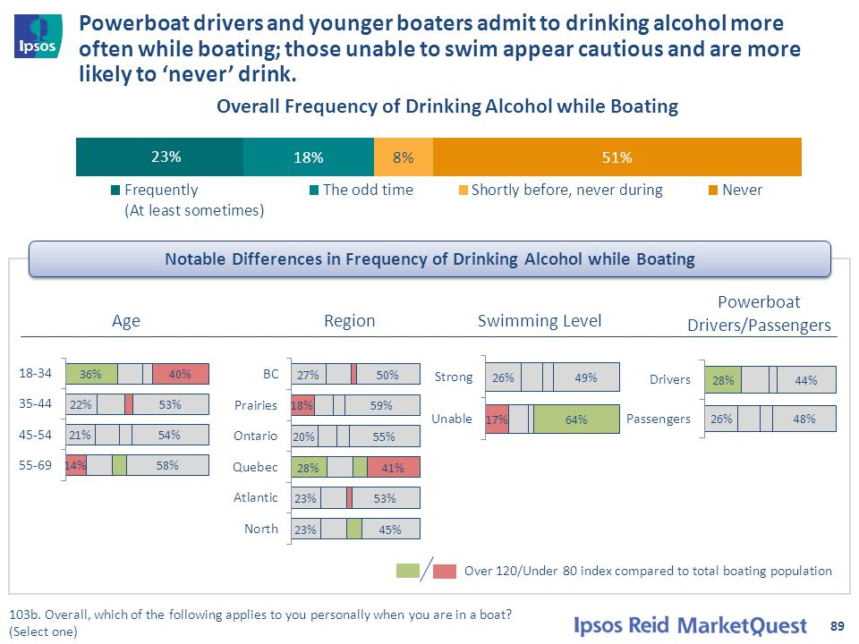 89 Overall Frequency of Drinking Alcohol while Boating Over 120/Under 80 index compared to total boating population 103b. Overall, which of the follow