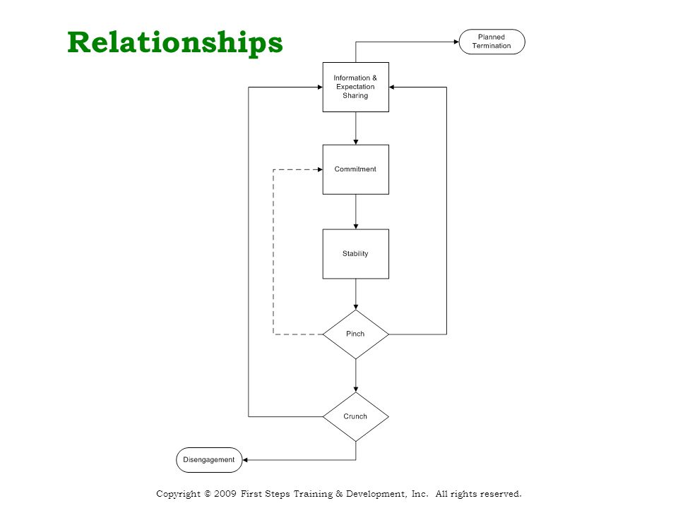 Relationships Copyright © 2009 First Steps Training & Development, Inc. All rights reserved.