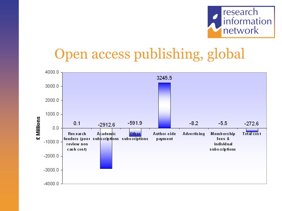 Open access publishing, global