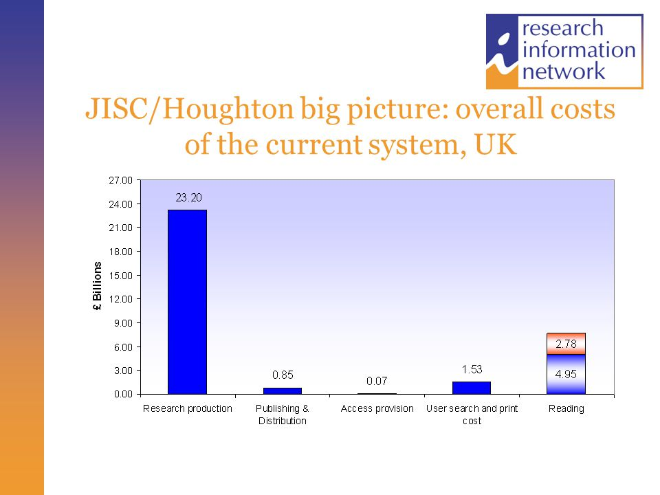 JISC/Houghton big picture: overall costs of the current system, UK