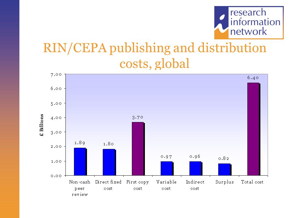 RIN/CEPA publishing and distribution costs, global
