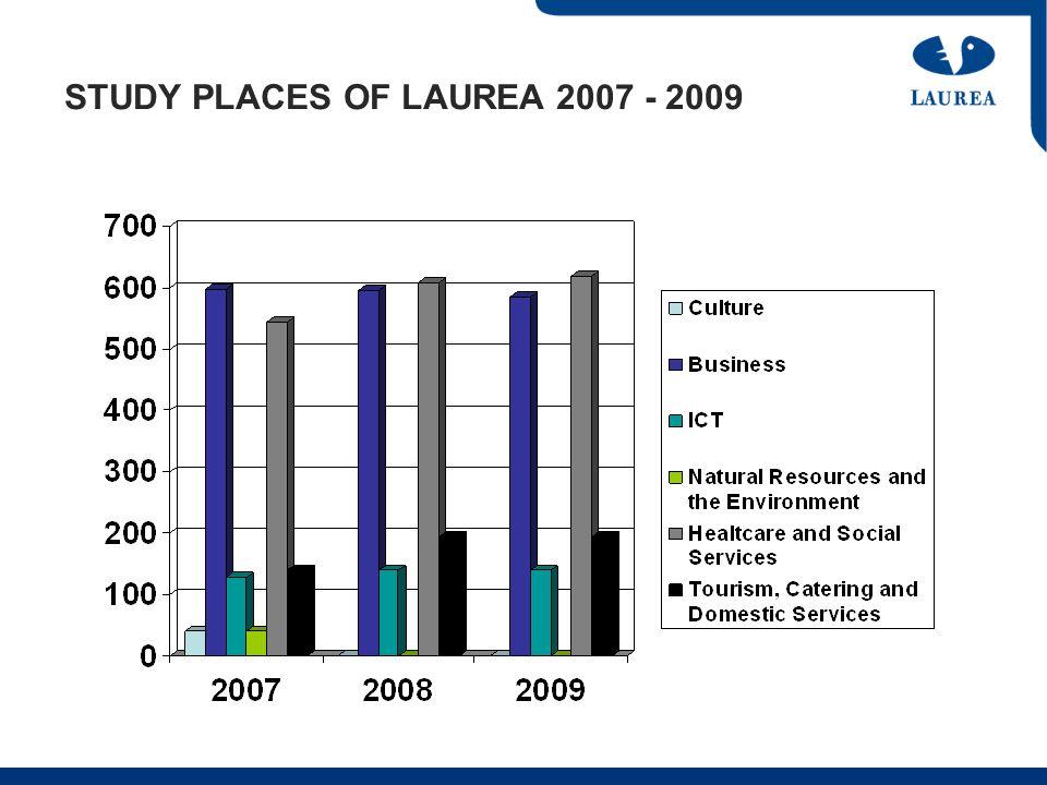 STUDY PLACES OF LAUREA 2007 - 2009