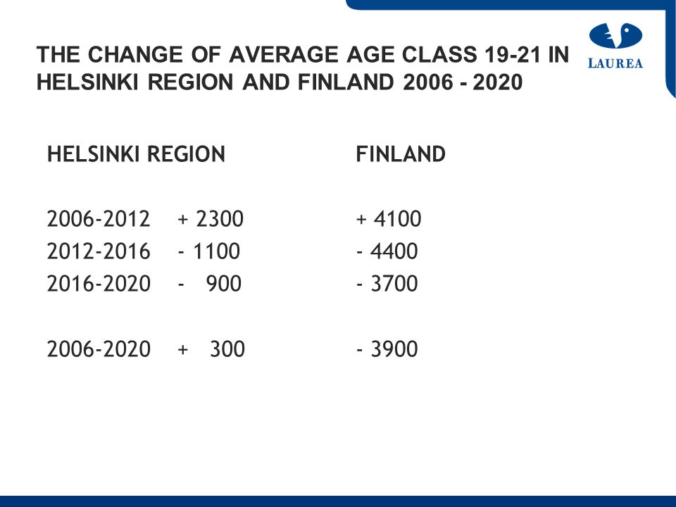 THE CHANGE OF AVERAGE AGE CLASS 19-21 IN HELSINKI REGION AND FINLAND 2006 - 2020 HELSINKI REGION 2006-2012 + 2300 2012-2016 - 1100 2016-2020 - 900 2006-2020 + 300 FINLAND + 4100 - 4400 - 3700 - 3900