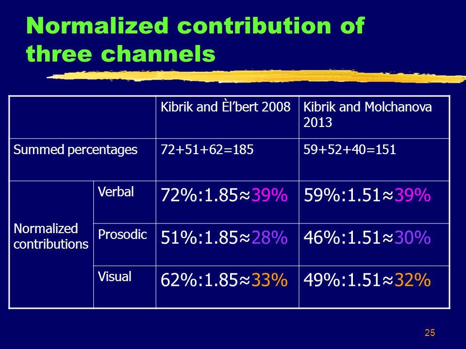 25 Normalized contribution of three channels Kibrik and Èl'bert 2008Kibrik and Molchanova 2013 Summed percentages72+51+62=18559+52+40=151 Normalized contributions Verbal 72%:1.85≈39%59%:1.51≈39% Prosodic 51%:1.85≈28%46%:1.51≈30% Visual 62%:1.85≈33%49%:1.51≈32%