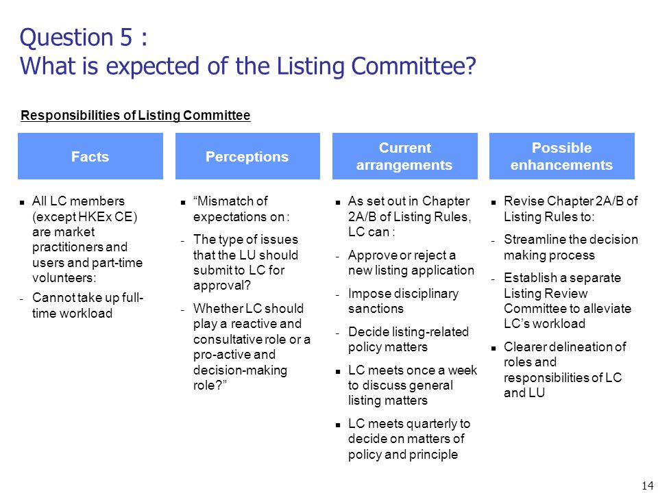 14 All LC members (except HKEx CE) are market practitioners and users and part-time volunteers: ­ Cannot take up full- time workload Revise Chapter 2A/B of Listing Rules to: ­ Streamline the decision making process ­ Establish a separate Listing Review Committee to alleviate LC's workload Clearer delineation of roles and responsibilities of LC and LU FactsPerceptions Current arrangements Possible enhancements As set out in Chapter 2A/B of Listing Rules, LC can : ­ Approve or reject a new listing application ­ Impose disciplinary sanctions ­ Decide listing-related policy matters LC meets once a week to discuss general listing matters LC meets quarterly to decide on matters of policy and principle Mismatch of expectations on : ­ The type of issues that the LU should submit to LC for approval.