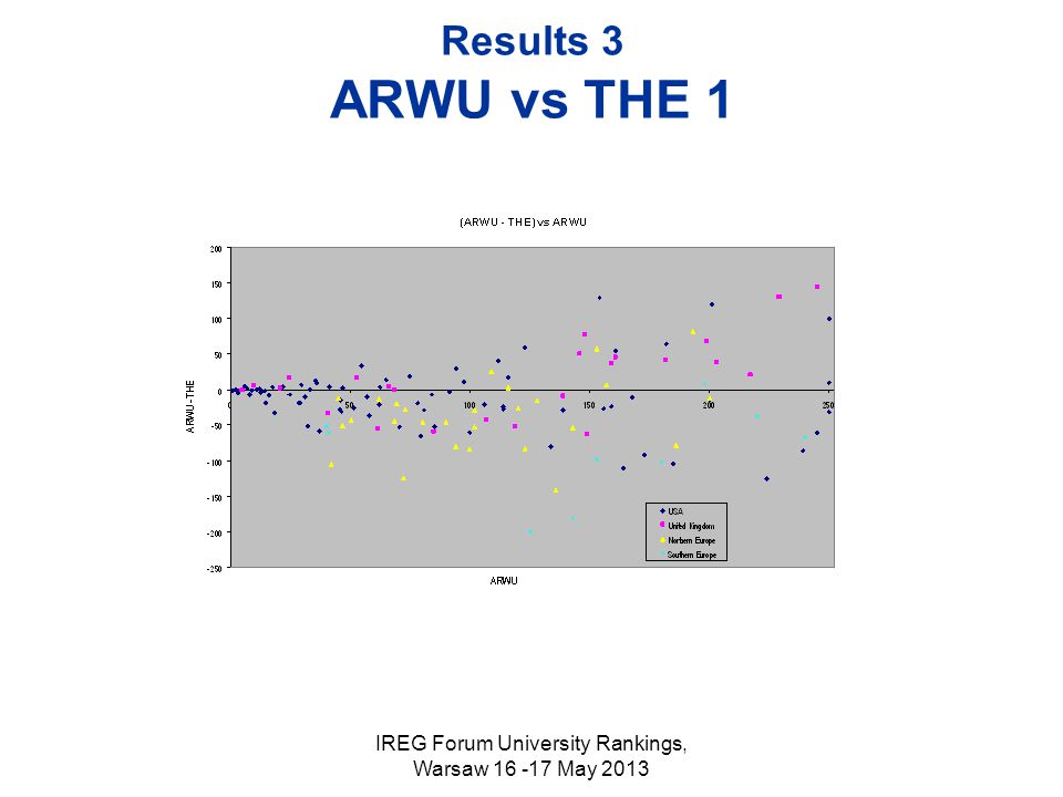 IREG Forum University Rankings, Warsaw 16 -17 May 2013 Results 3 ARWU vs THE 1