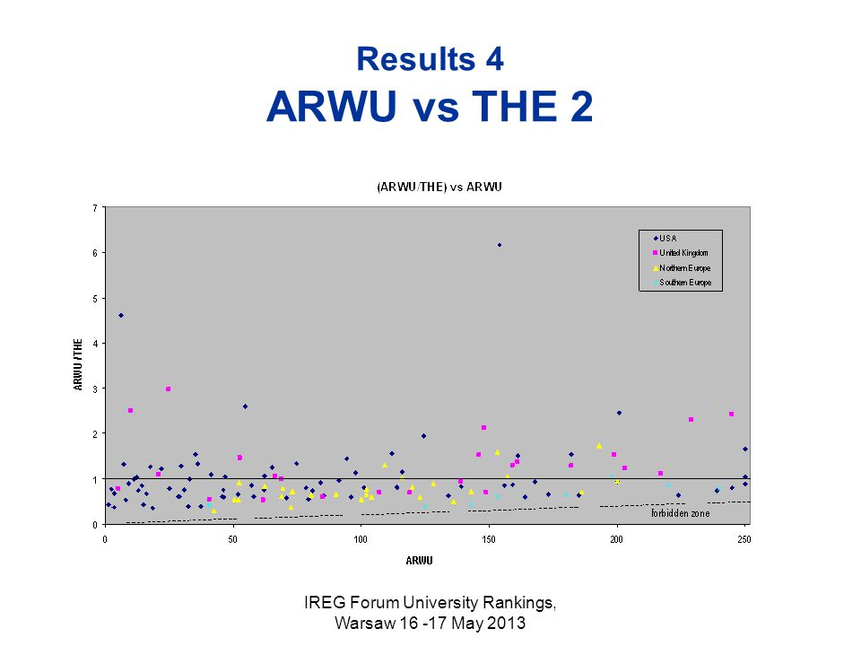 IREG Forum University Rankings, Warsaw 16 -17 May 2013 Results 4 ARWU vs THE 2