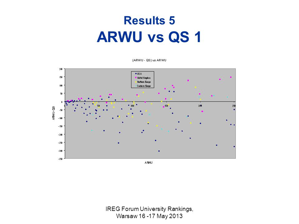 IREG Forum University Rankings, Warsaw 16 -17 May 2013 Results 5 ARWU vs QS 1