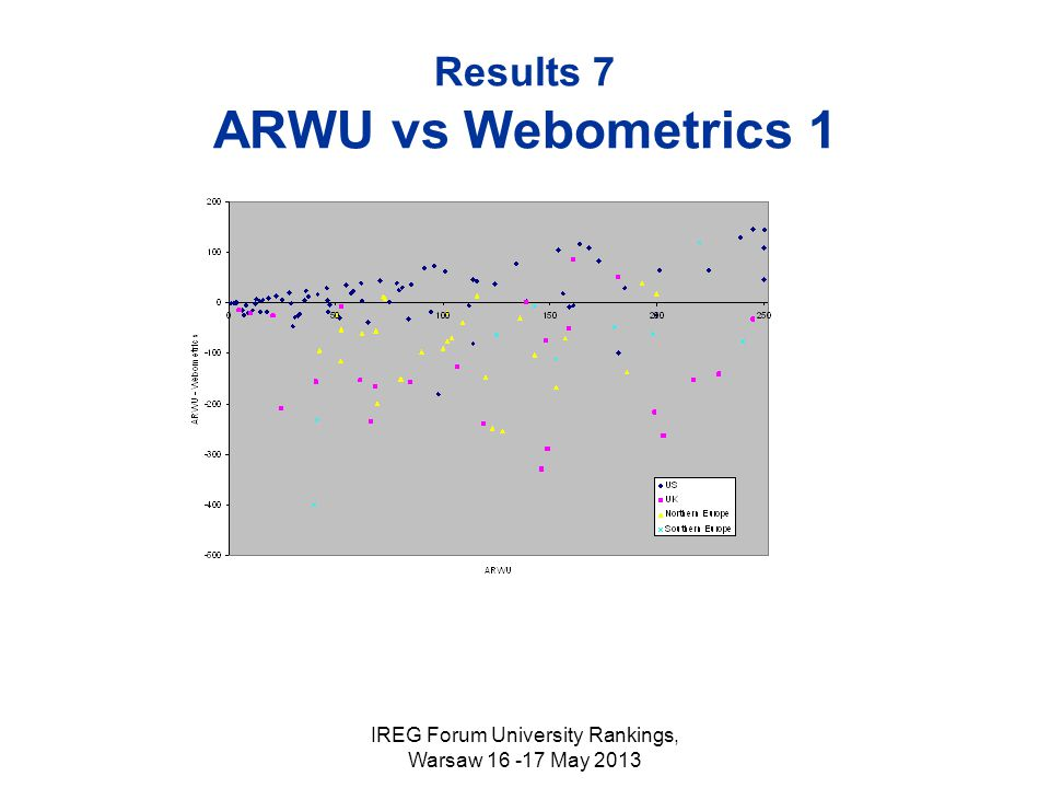 IREG Forum University Rankings, Warsaw 16 -17 May 2013 Results 7 ARWU vs Webometrics 1