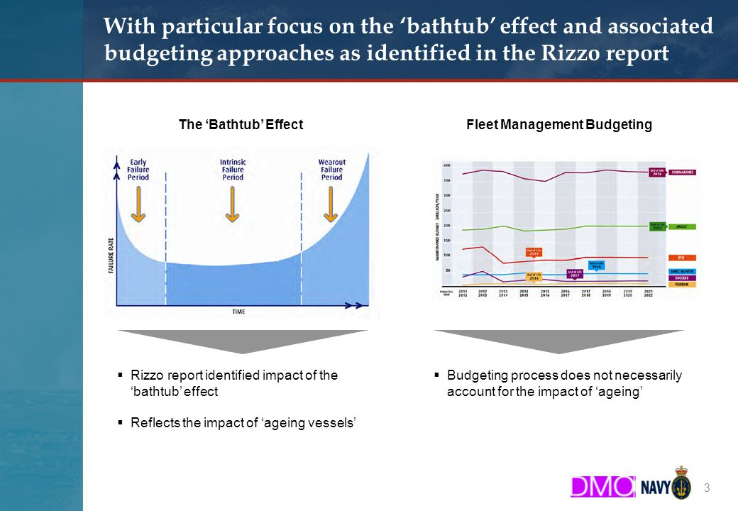 Booz & Company With particular focus on the 'bathtub' effect and associated budgeting approaches as identified in the Rizzo report 3 The 'Bathtub' EffectFleet Management Budgeting  Rizzo report identified impact of the 'bathtub' effect  Reflects the impact of 'ageing vessels'  Budgeting process does not necessarily account for the impact of 'ageing'