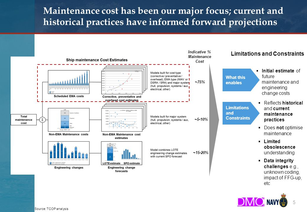Booz & Company Maintenance cost has been our major focus; current and historical practices have informed forward projections 5 What this enables Limitations and Constraints  Initial estimate of future maintenance and engineering change costs  Reflects historical and current maintenance practices  Does not optimise maintenance  Limited obsolescence understanding  Data integrity challenges e.g., unknown coding, impact of FFG-up, etc ~75% Indicative % Maintenance Cost ~5-10% ~15-20% Source: TCOP analysis